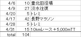 4月の走行距離.jpg