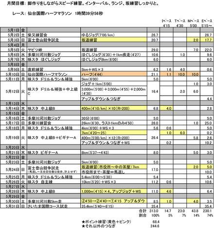 2015年5月のラン.jpg