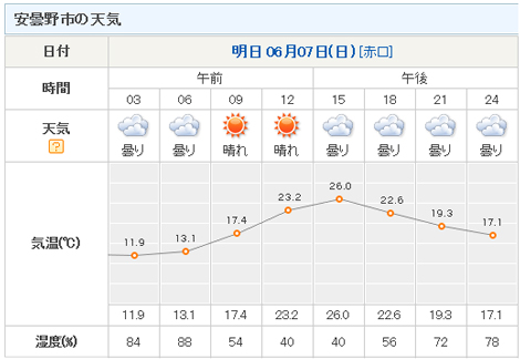 安曇野市の気温.jpg