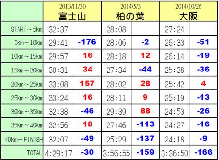 過去マラソン5kmLAP比較.jpg